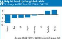 Ocse: rapporto Italia 2011